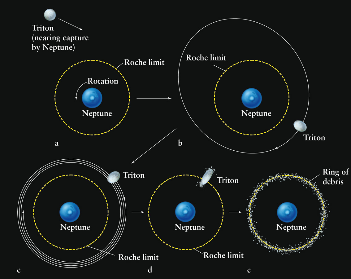 an analysis of the composition and orbit of triton a moon orbiting neptune