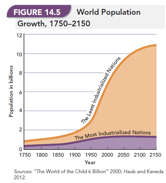 population growth trends of the most industrialized nations and least industrialized nations essay The debate projected population trends in the future least industrialized nation experiences political the growth rate of most countries today.