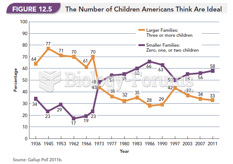 The Number of Children Americans Think Are Ideal