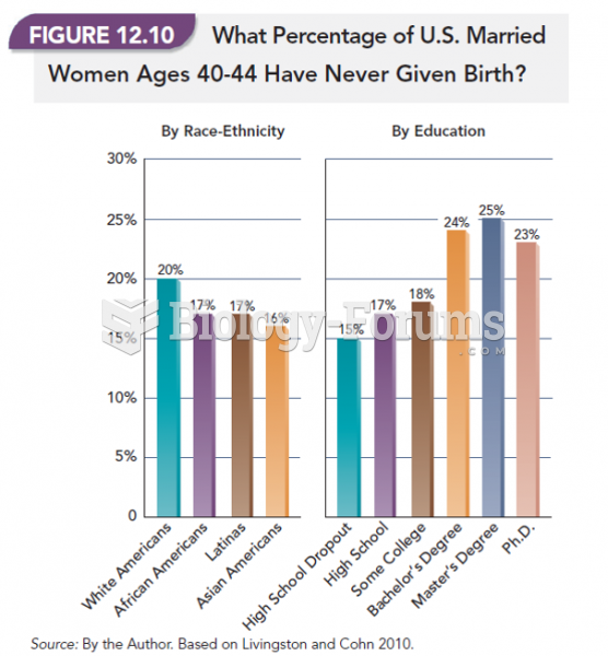 What Percentage of U.S. Married Women Ages 40-44 Have Never Given Birth?