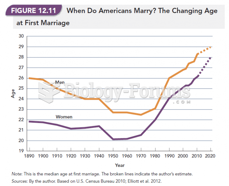 When Do Americans Marry? The Changing Age at First Marriage