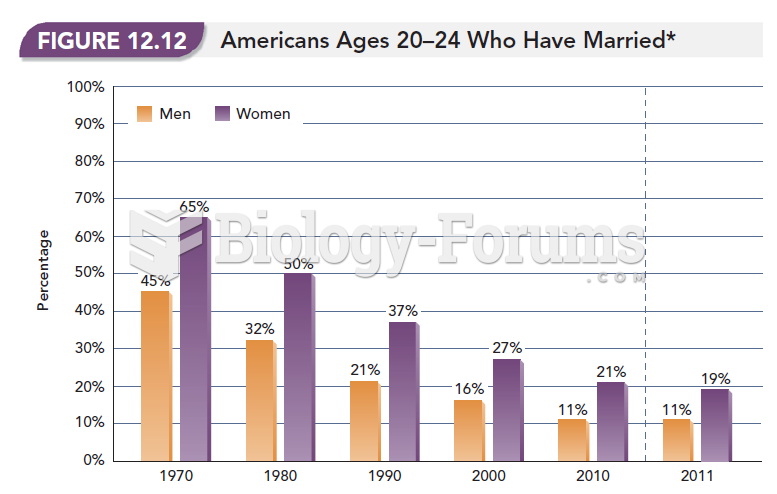 Americans Ages 20-24 Who Have Married