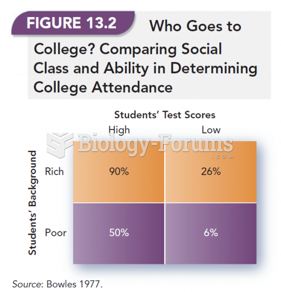 Who Goes to College? Comparing Social Class and Ability in Determining College Attendance