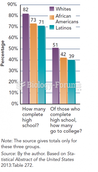 The Funneling Efffects of Education: Race-Ethnicity