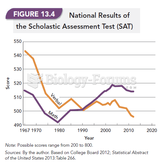 National Results of the Scholastic Assessment Test (SAT)