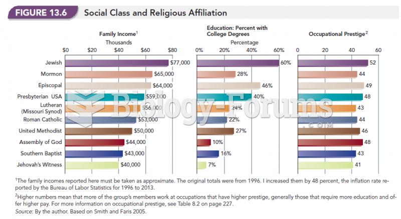 Social Class and Religious Affiliation