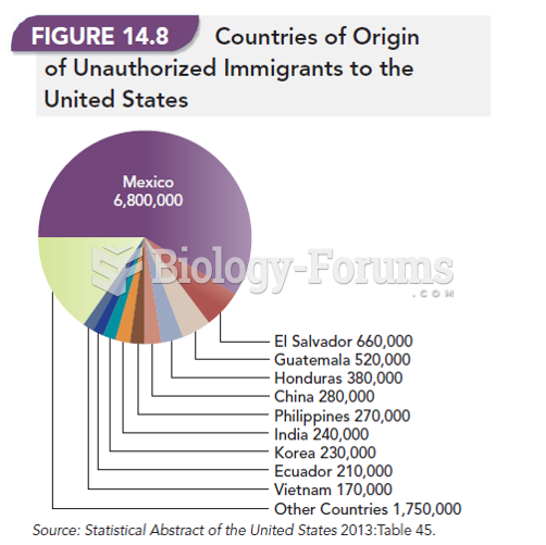 Countries of Origin of Unauthorized Immigrants to the United States