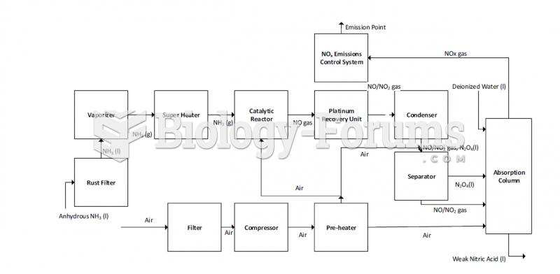 Block Diagram of a Dual-stage Pressure System for Dual-Stage Pressure Production of Nitric Acid Seme