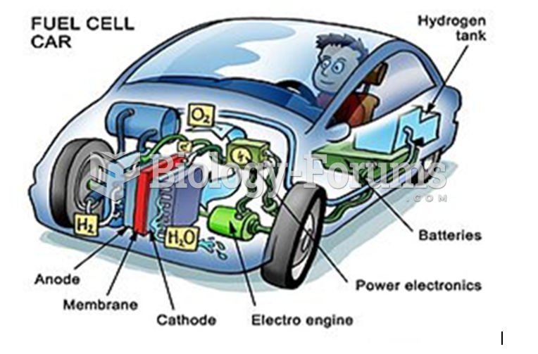 Nanotechnology in Fuel Cell Schematic of a hydrogen gas tank for a car