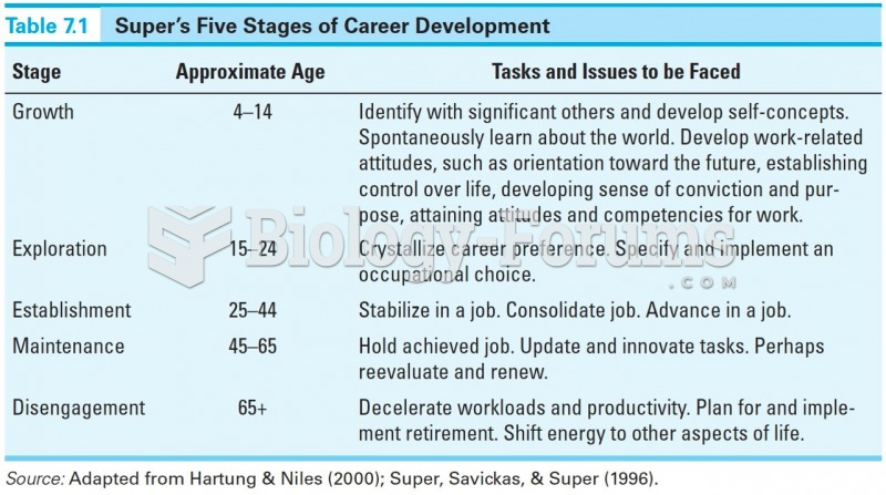 Super's Five Stages of Career Development