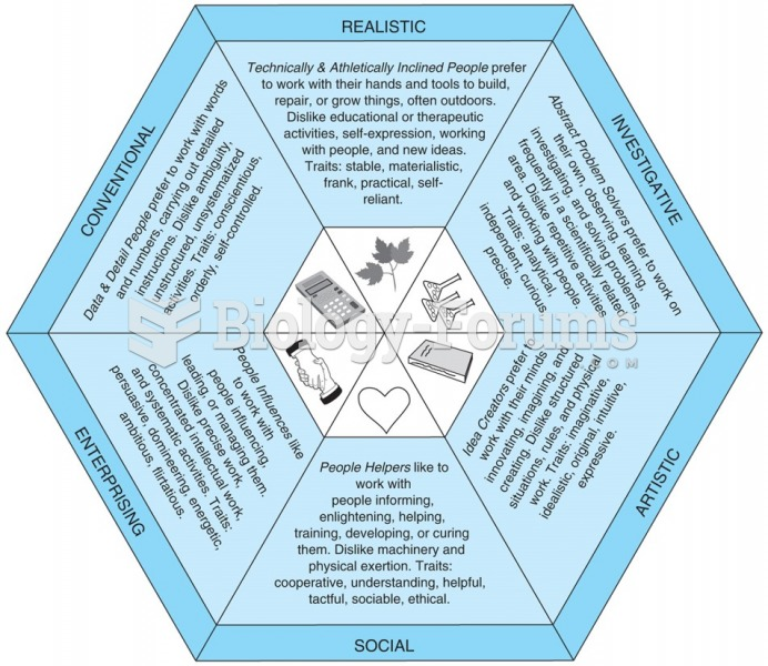 Holland's six basic types of people based on vocational interests (attitudes, abilities, and ...