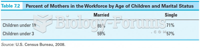Percent of Mothers in the Workforce by Age of Children and Marital Status