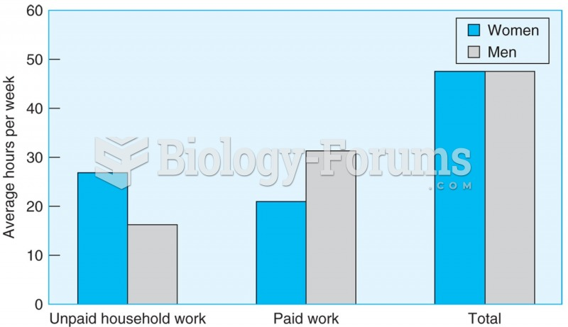 Men and women work the same number of hours a week, but men spend more time on paid work, and women ...