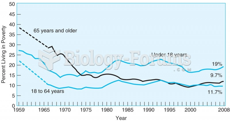 Poverty rates have declined in the last 50 years, and the biggest decline has been for people 65 and ...