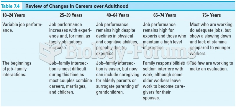 Review of Changes in Careers over Adulthood