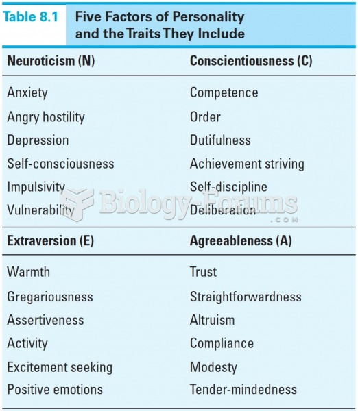 Five Factors of Personality and the Traits they Include