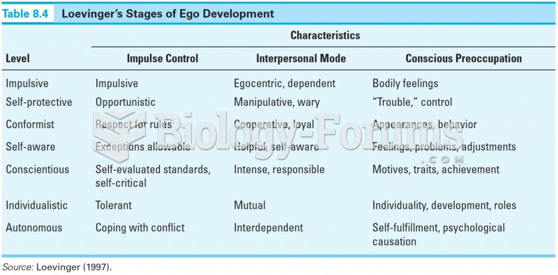 Loevinger's Stages of Ego Development