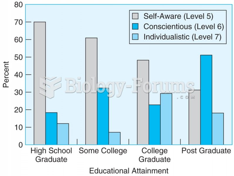 In older adults, higher education is related to higher levels of ego development.