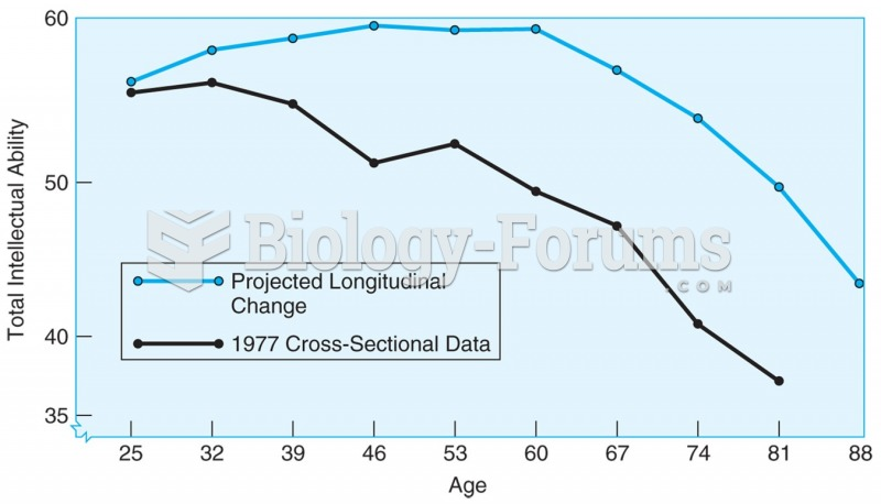 4.1   Age changes in total IQ based on cross-sectional data (lower line) and longitudinal data ...