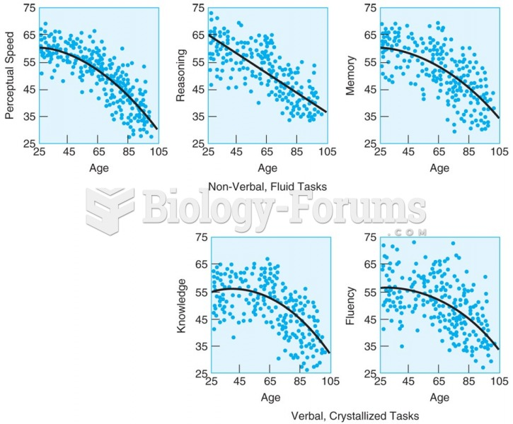 Adults in the Berlin Study of Aging show earlier declines on tests of nonverbal, fluid tasks (upper ...