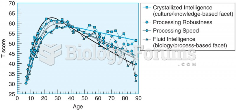 Age-related changes in crystallized and fluid tasks. Performance on tests of fluid abilities peaked ...