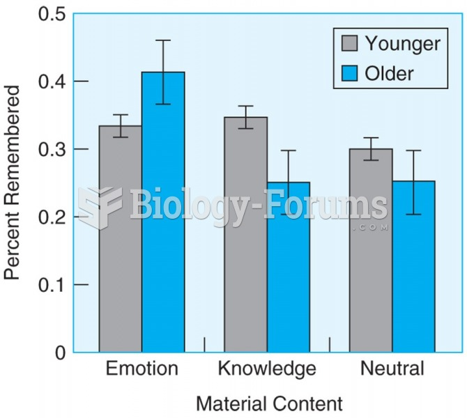 Older participants remember more information than younger participants when material has emotional ...