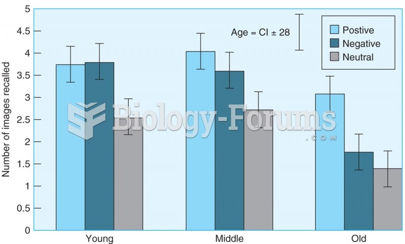 Number of positive, negative, and neutral images recalled by younger, middle-age, and older adults. ...