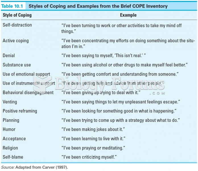 Styles of Coping and Examples from the Brief COPE Inventory