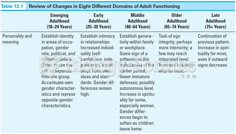 Review in Changes in Eight Different Domains of Adult Functioning