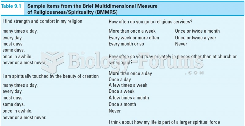 Sample Items from the Brief Multidimensional Measure of Religiousness/Spirituality (BMMRS)