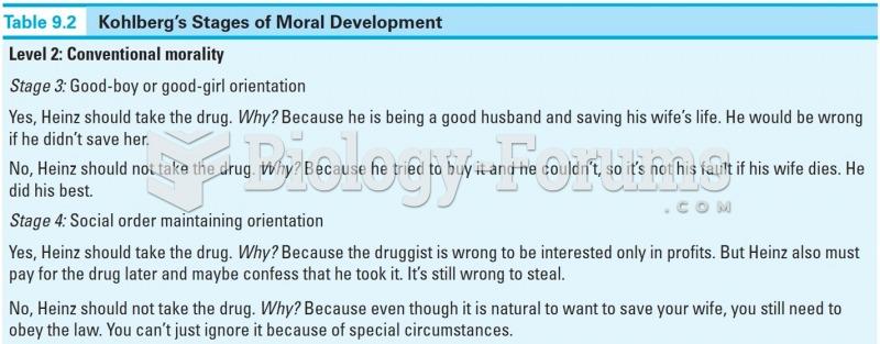 Kohlberg's Stages of Moral Development
