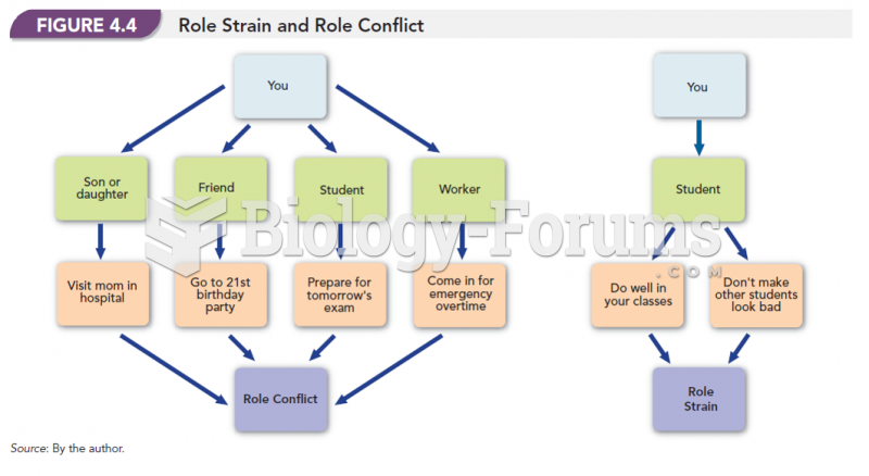 Role Strain and Role Conflict