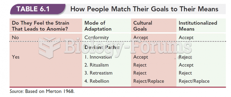 How People Match Their Goals to Their Means