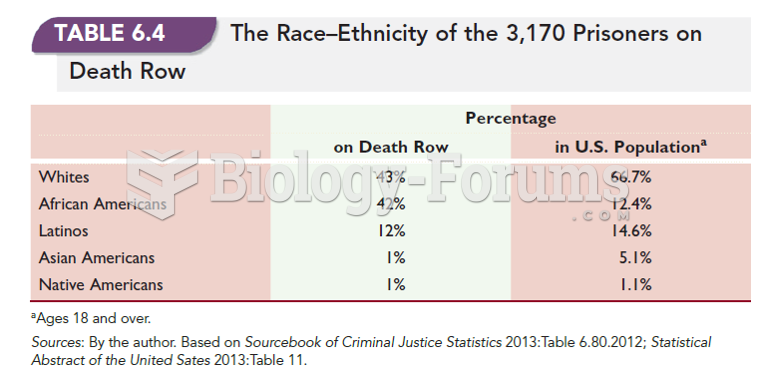 The Race-Ethnicity of the 3,170 Prisoners On Death Row
