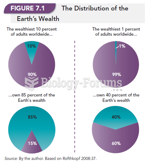 The Distribution of the Earth's Wealth