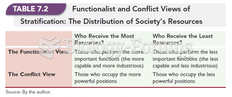 Functionalist and Conflict Views of Stratification: The Distribution of Society's Resources