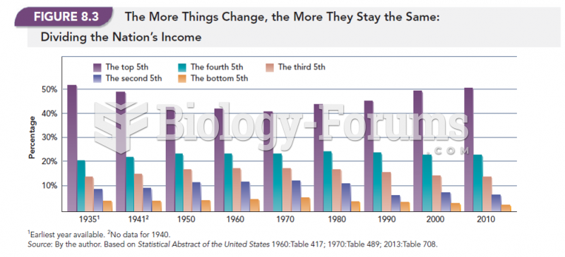 The More Things Change, The More They Say the Same: Dividing the Nation's Income