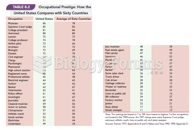 Occupational Prestige: How The United States Compares With Sixty Countries