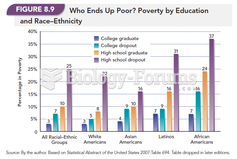 Who Ends Up Poor? Poverty by Education and Race-Ethnicity