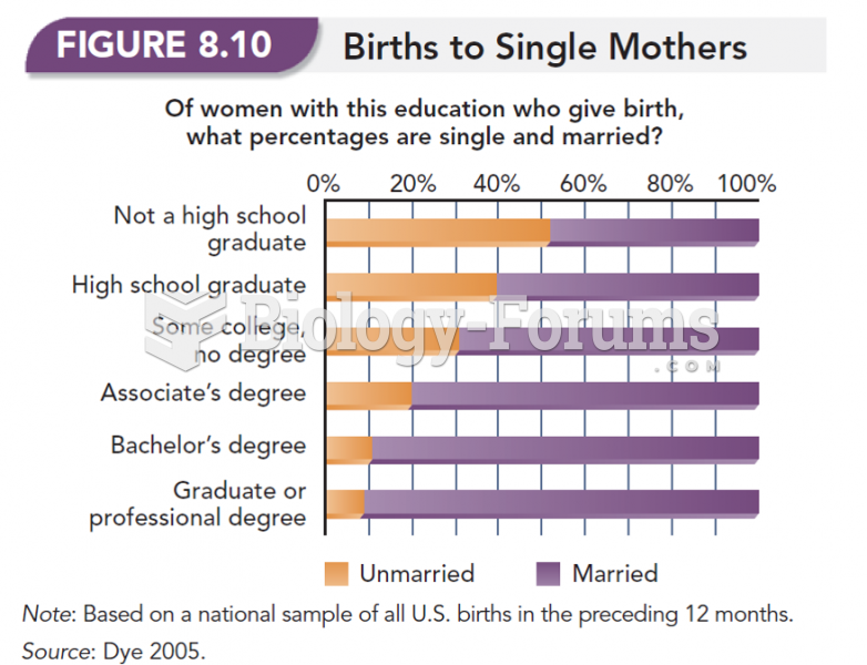 Births to Single Mothers