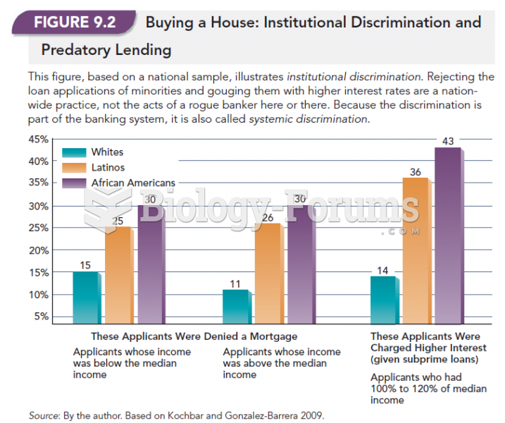 Buying A House: Institutional Discrimination and Predatory Lending