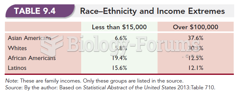 Race-Ethnicity and Income Extremes