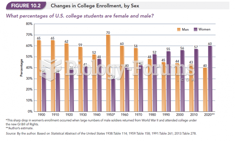 Changes in College Enrollment, By Sex