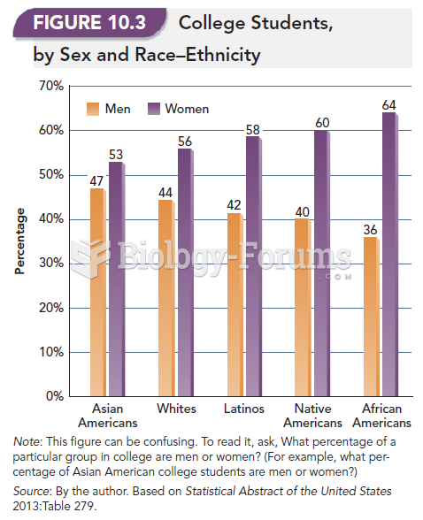 College Students, By Sex and Race-Ethnicity