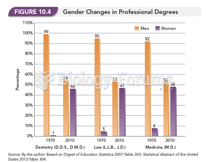 Gender Changes in Professional Degrees