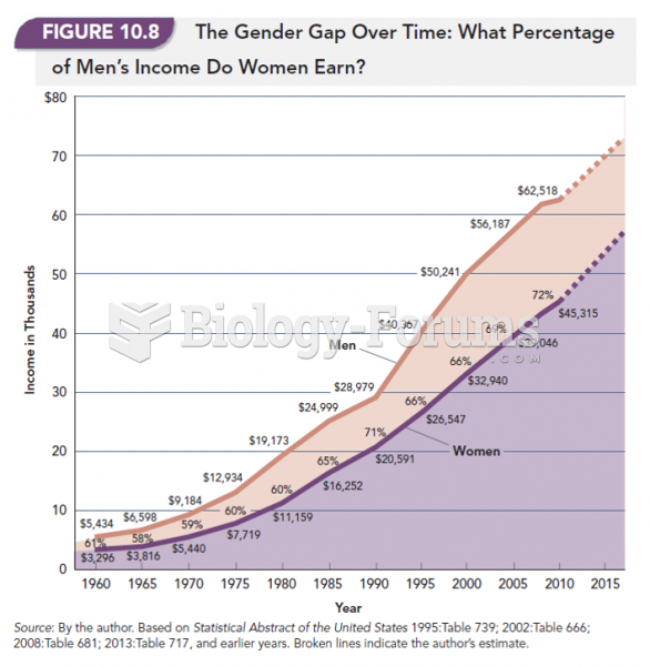 The Gender Pay Gap Over Time: What Percentage of Men's Income Do Women Earn?
