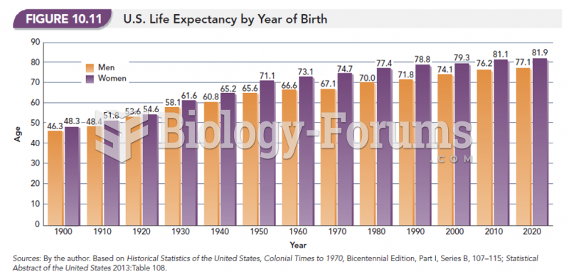 U.S. Life Expectancy by Year of Birth