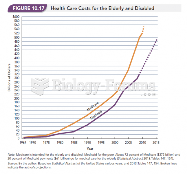 Health Care Costs for the Elderly and Disabled