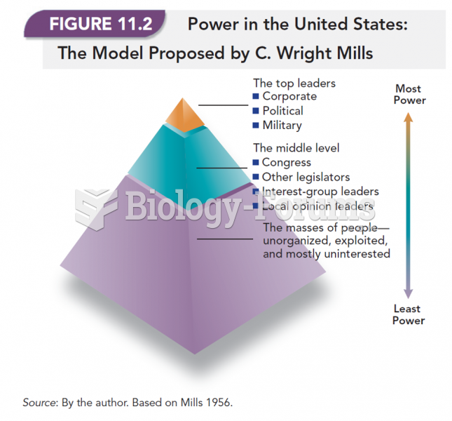 Power in the United States: The Model Proposed by C. Wright Mills