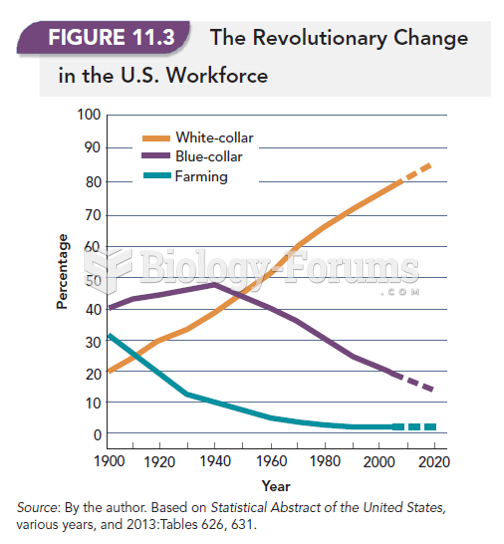 The Revolutionary Change in the U.S Workforce